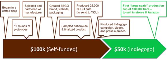 ZEGO Funding Timeline